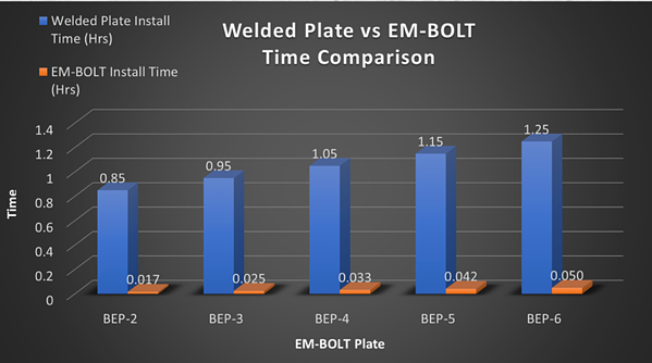 Weld Plate Spreadsheet Comparison
